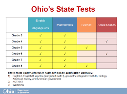 Ohio travel math images Local tests are part of ohio 39 s testing crush too says state png