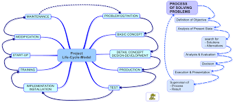 project management project life cycles wikiversity