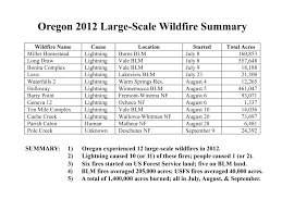 Map Of Fires In Oregon by Nw Maps Co Zybach Presentation Oregon Wildfires August 27 2014