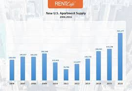 apartment construction at a 10 year high eases pressure on rental