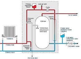 heatrae sadia electromax alternatives to the electromax