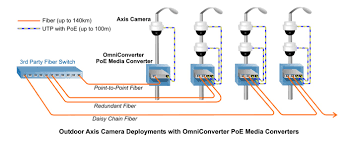 omnitron systems and axis communications announce technology