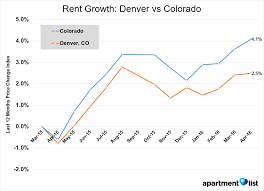 june 2016 colorado rent report apartment list