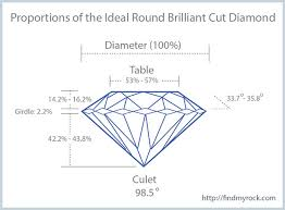 depth and table depth percentages in round brilliant cut diamonds