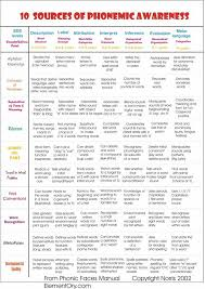 best 25 phonemic awareness activities ideas on pinterest