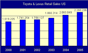toyota us sales toyota production sales