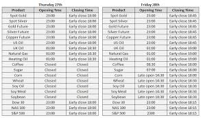market analysis trading hours