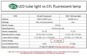 led tube lights vs fluorescent led vs cfls vs incandescent bulbs ges led lights trading