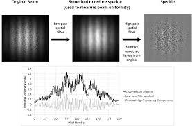 beam uniformity analysis of infrared laser illuminators