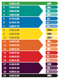 Credit Ratings Table by G20 Report Environmental Rating Agency