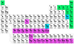 radioactive elements on the periodic table chemistry and radioisotopes radio active isotopes