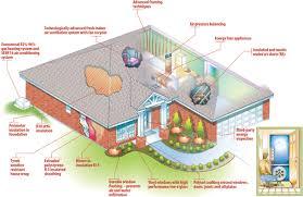 energy efficient small house plans netilove com