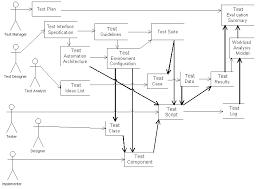 software test planning