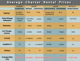 average table rental cost tour bus company rates