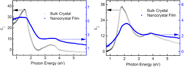 near infrared to ultraviolet optical properties of bulk single