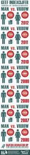 30 best infographics osocio nl images on pinterest infographics