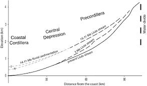 late miocene u2013holocene canyon incision in the western altiplano