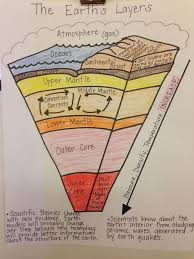 best 25 earth layers ideas on pinterest structure of the earth