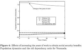 social security time table a mathematical model for social security systems with dynamical systems