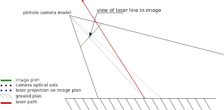 obstacle detection using laser and image proces element14