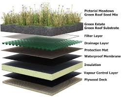 Beautiful Room Layer Diy Diy Green Roof Decor Modern On Cool Best On Diy Green Roof