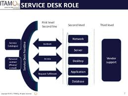 what is service desk webinar what is the service desk s role in relation to itam control
