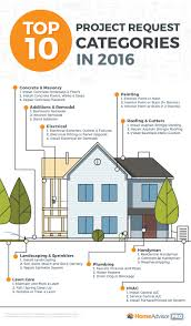homeadvisor pro top 10 project request categories in 2016