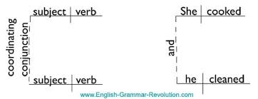 complex sentences u0026 compound sentences how to tell the difference