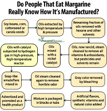 how is made do you really how margarine is made health wellness