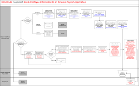employee information to an external payroll application