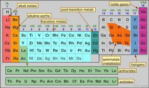 Metalloid Periodic Table Chpt 4 U0026 5 Atom And Periodic Table Tuhs Physical Science
