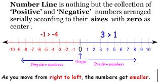 online interactive quiz number lines and coordinates for grade 5