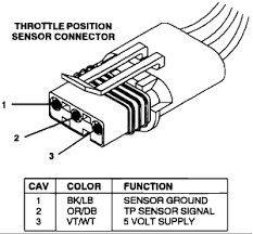 throttle position sensor jeep grand tps voltage readings jeep forum