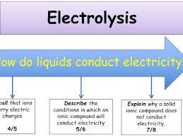 ks4 electrolysis an introduction to electrolysis teacher ppt