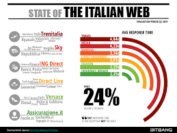 ing direct sede legale state of the italian web performance q2 2015 bitbang