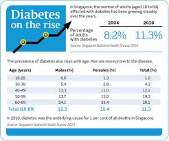 How Does Diabetes Cause Blindness Diabetic Retinopathy Diagnosis Healthxchange