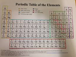 modern periodic table of elements with atomic mass unit 1 honors chemistry stevens