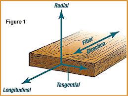 comparing wood futon frames