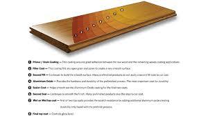 hardwoods4less 5 x 3 4 tigerwood hardwood flooring now