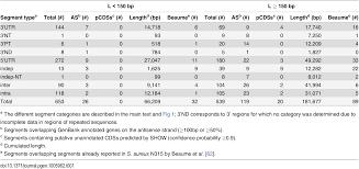 Chp 180 by Plos Genetics Staphylococcus Aureus Transcriptome Architecture