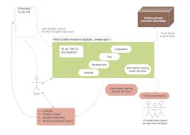 workflow diagram template software diagram templates uml
