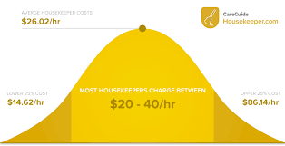 how much does house cleaning cost in 2017