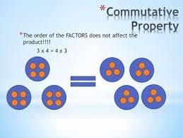 25 best zero property of multiplication ideas on pinterest what