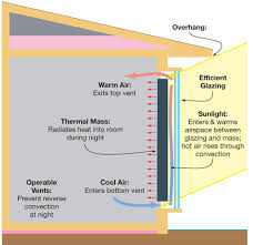 passive solar retrofit home power magazine