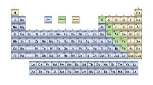 Ta Periodic Table Chapter 1d Periodic Table Of Elements Borzuya University