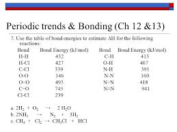 Bond Energies Table Periodic Trends U0026 Bonding Ch 12 U002613 1 Fill In The Following