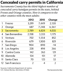 new study over 12 8 million concealed handgun permits last year
