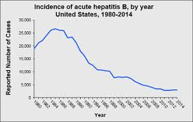 How Long Do Most Guys Last In Bed Hbv Faqs For Health Professionals Division Of Viral Hepatitis Cdc