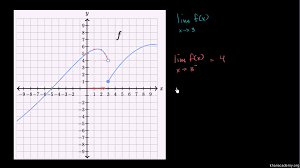 1 sided vs 2 sided limits graphical video khan academy