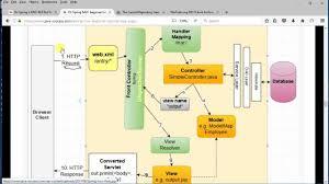 tutorial web service java spring mvc restful web service beginner tutorial youtube